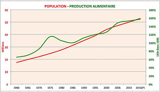 Population---Production-alim-jpg