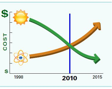 solar and nuclear costs