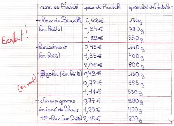 Devoir maison introduction la proportionnalit des for Aide devoir maison
