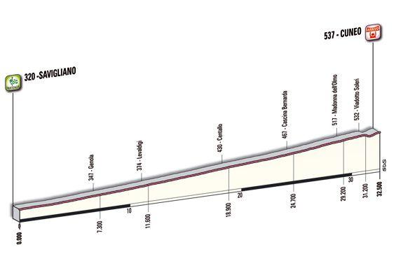 Giro d'Italia 2010 détail des étapes