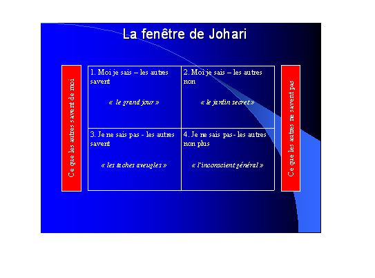 Album la fen tre de johari le blog forma for Les experts de la fenetre