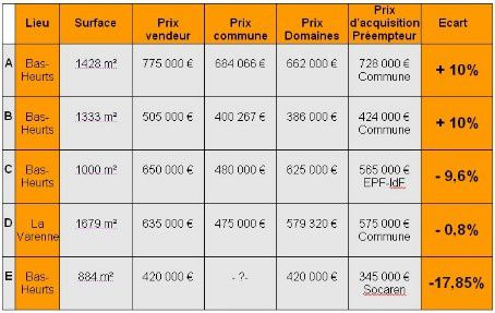 Preemption - Tableau comparatif