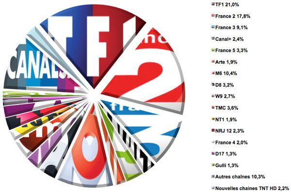 Audiences hebdo semaine 23-2013
