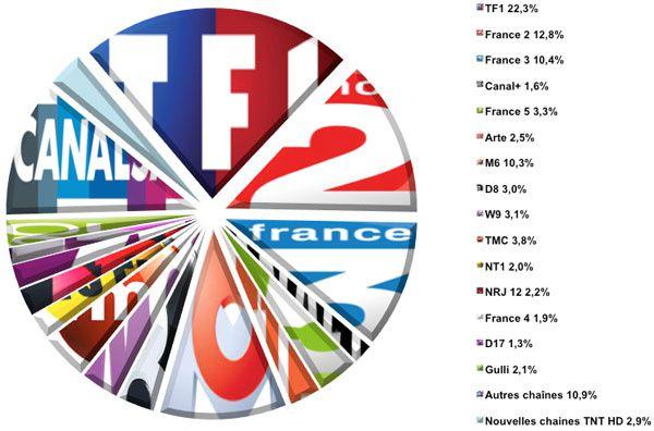 Audiences hebdo semaine 32-2013