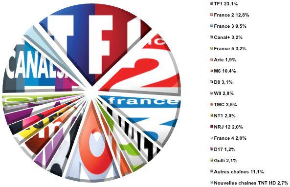 Audiences hebdo semaine 43-2013