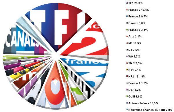 Audiences hebdo semaine 49-2013