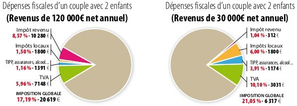 Depenses-revenus-francais-2010.jpeg