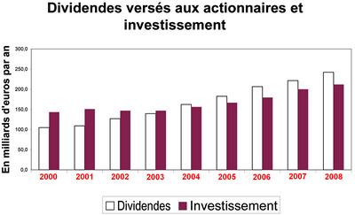 dividendes investissments-ee0f1