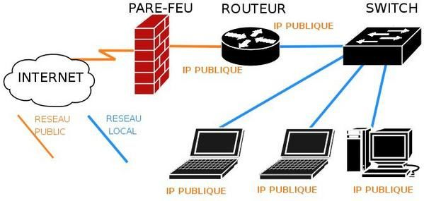 lan comportant un parfeu un routeur un switch et quatres hotes avec six IP publique