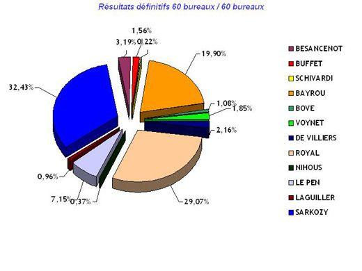 elect-result-orleans.jpg