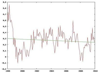 RSS MSU Lower Troposhere Global Mean Temperature