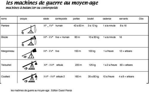 tableau-machines-guerre-Moy-age.jpg