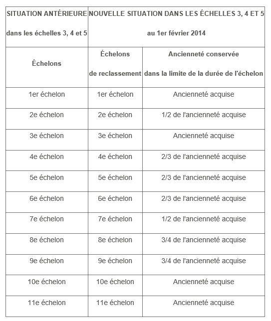Grille de salaire agent territorial maison design - Grille fonction publique territoriale categorie c ...
