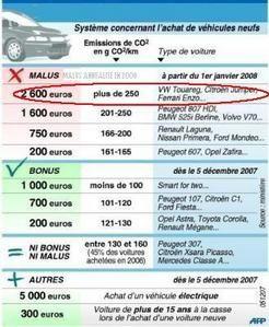 bonus annuel voiture