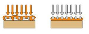 Influence de l'ordre de pose fibre-résine