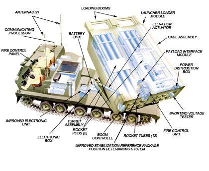 pic-product-MLRS-M270.jpg