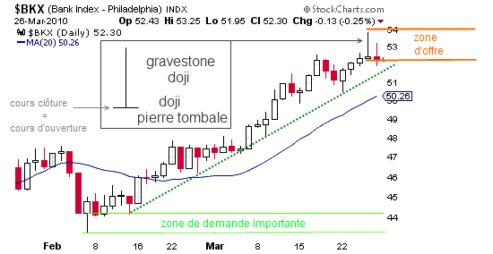 Doji-pierre-tombale-Bank-index.png