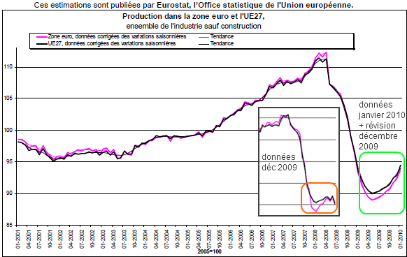 production-industrielle-zone-euro.png