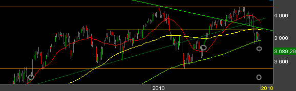 CAC-40-4-mai-2010.png