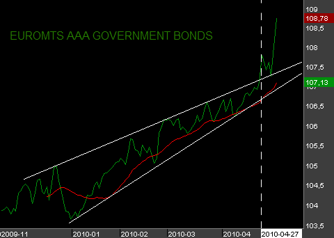 Euromts-AAA-government-bonds.png
