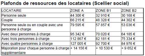 Scellier-plafond-ressources-locataires.png