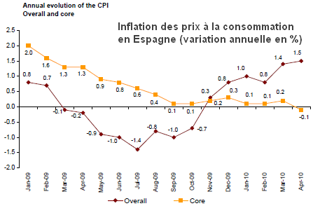 core-inflation-spain.png