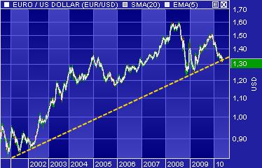 euro-dollar-4-mai-2010.png