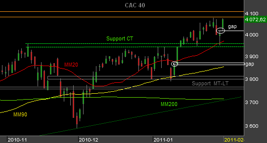 Bourse-CAC--010211.png