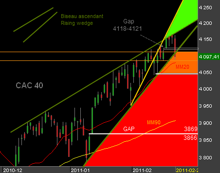 Bourse-CAC40-210211.png