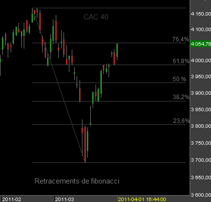 CAC-40-bourse-de-paris-010411.png