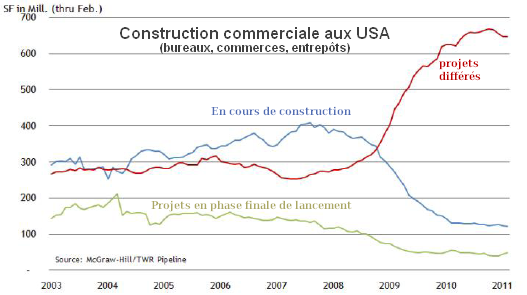 Construction-commerciale-USA.png