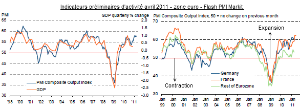 Flash-PMI-markit-avril-2011.png