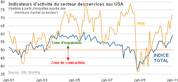 ISM-Services-USA-janvier-2011.png