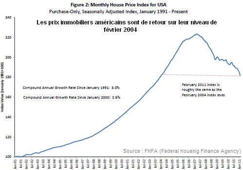 Prix-immobiliers-US-fev-11-FHFA.png