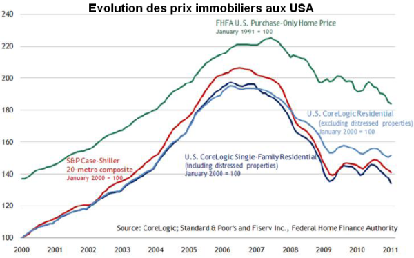 Prix-immobiliers-USA-Jan-2011.png
