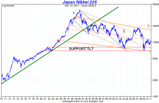 Support-TLT-Nikkei-225.png