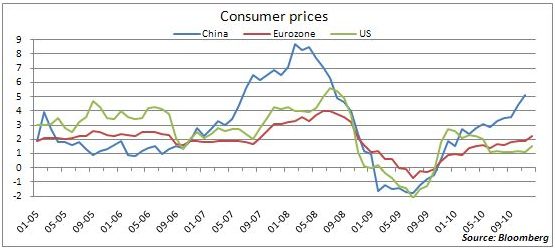 USA-Europe-Chine-taux-d-inflation-comparatif.png