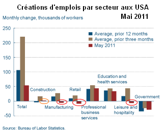 Creations-emplois-USA-mai-2011.png