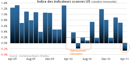 Leading-indicators-avril-2011.png