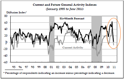 Philly-fed-juin-2011.png