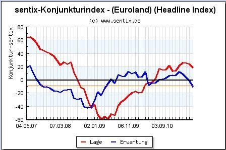 Sentix euroland juin 2011