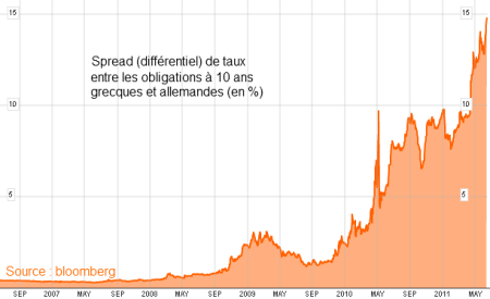 spread taux grece allemagne