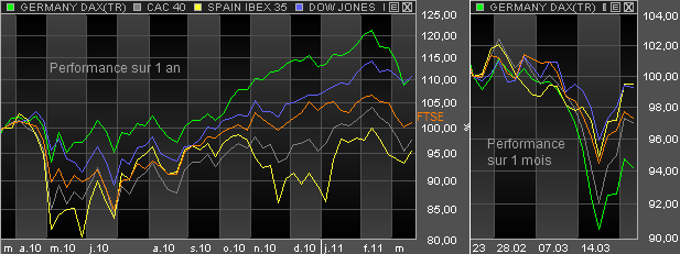 performance-indices-actions-mars-2011.png