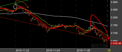 CAC-intraday-291110.png