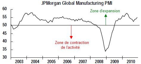JPM-global-manufacturing-dec-2010.png