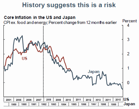 comparatif-inflation-USA-2010-inflation-japon-1990.png