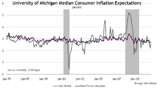 inflation-michigan.png
