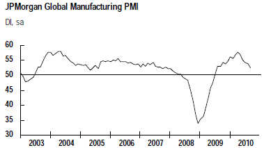 JPM-GM-PMI-Sept-10.png