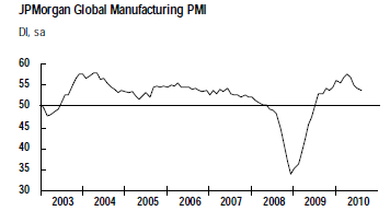 JPM-Global-Manufacturing-PMI-august-2010.png
