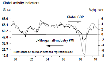 JPMorgan-Global-PMI-all-industries.png